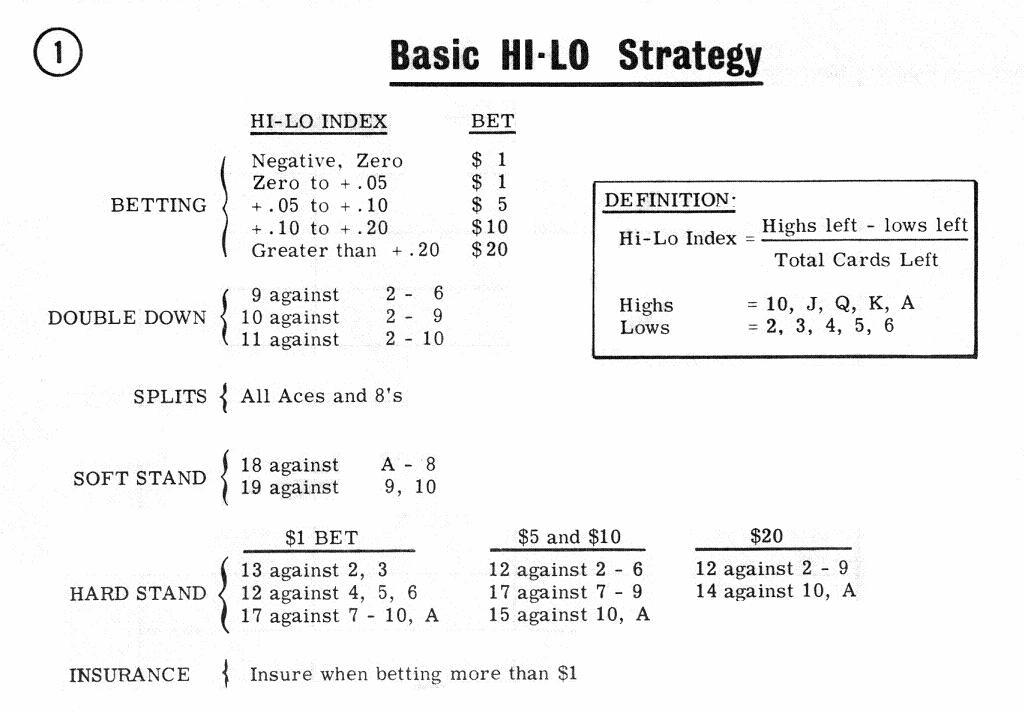 Basic HI-LO Strategy