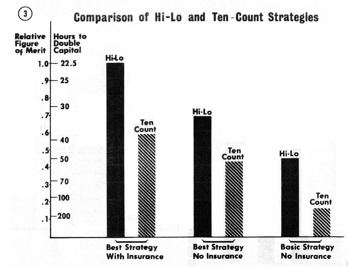 Comparison of Hi-Lo and Ten-Count Strategies