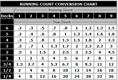 Running Count Conversion Chart