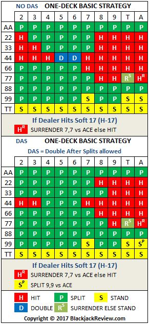 Single Deck Blackjack Basic Strategy - Pairs