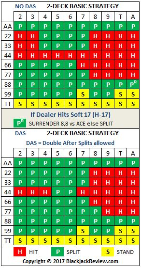 Double Deck Blackjack Basic Strategy - Pairs