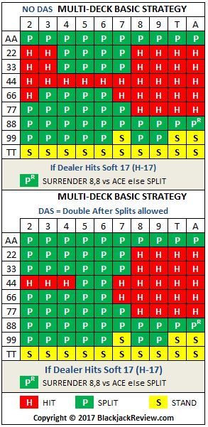 Multiple Deck Basic Strategy - Pairs